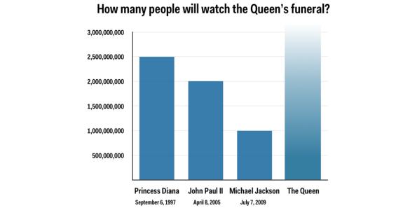 Số lượng người theo dõi đám tang những nhân vật nổi tiếng trên truyền hình. Chưa rõ với nữ Hoàng sẽ là bao nhiêu. Nguồn BI